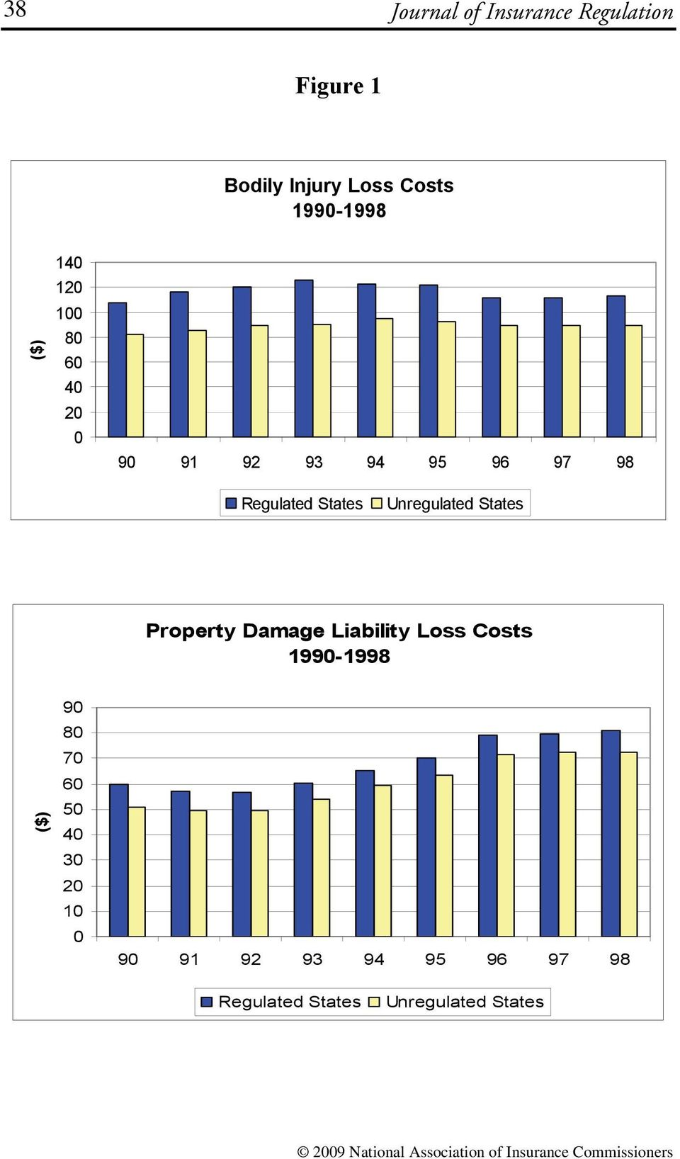 Unregulated States Property Damage Liability Loss Costs 1990-1998 ($) 90 80 70