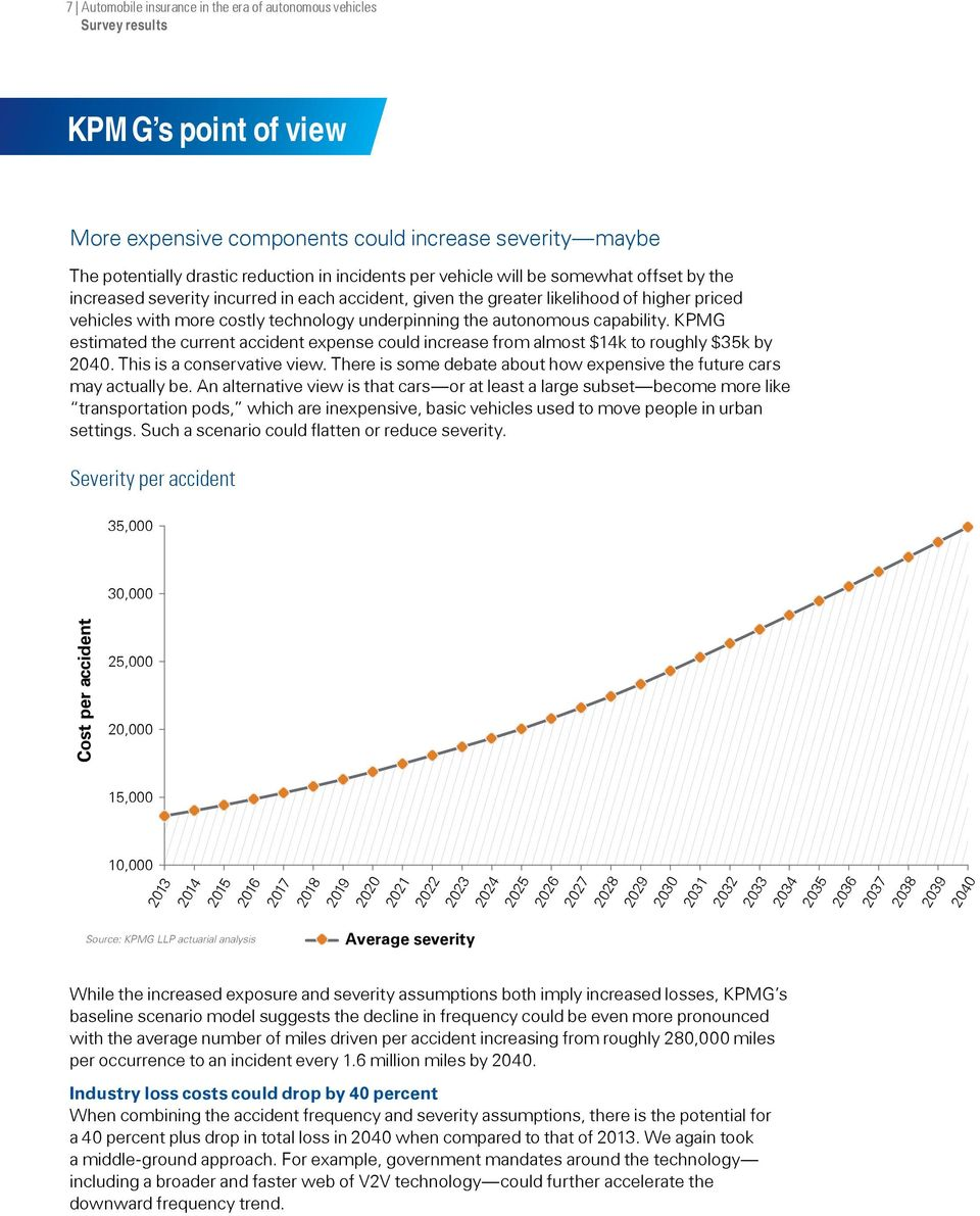 KPMG estimated the current accident expense could increase from almost $14k to roughly $35k by 2040. This is a conservative view.