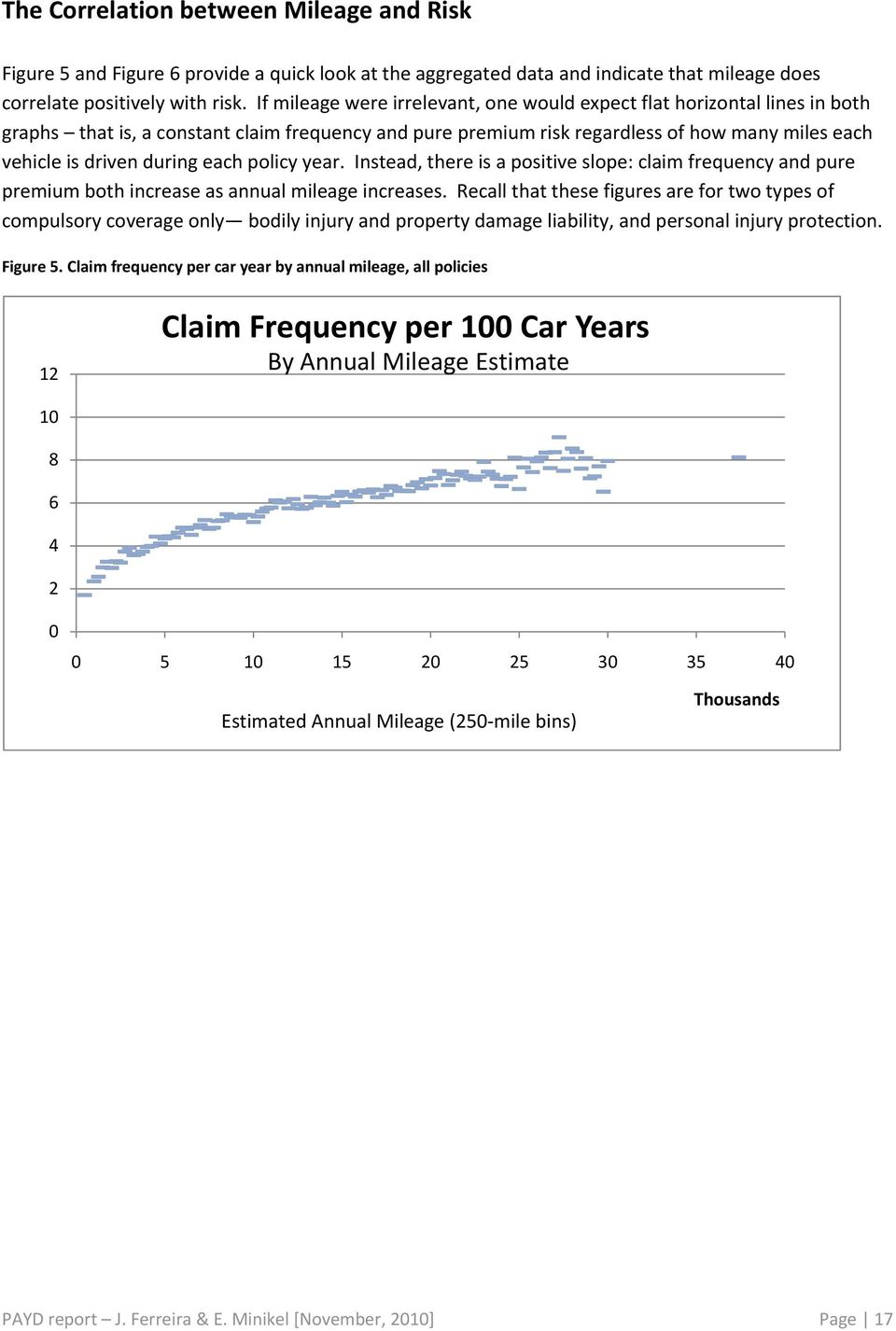 each policy year. Instead, there is a positive slope: claim frequency and pure premium both increase as annual mileage increases.