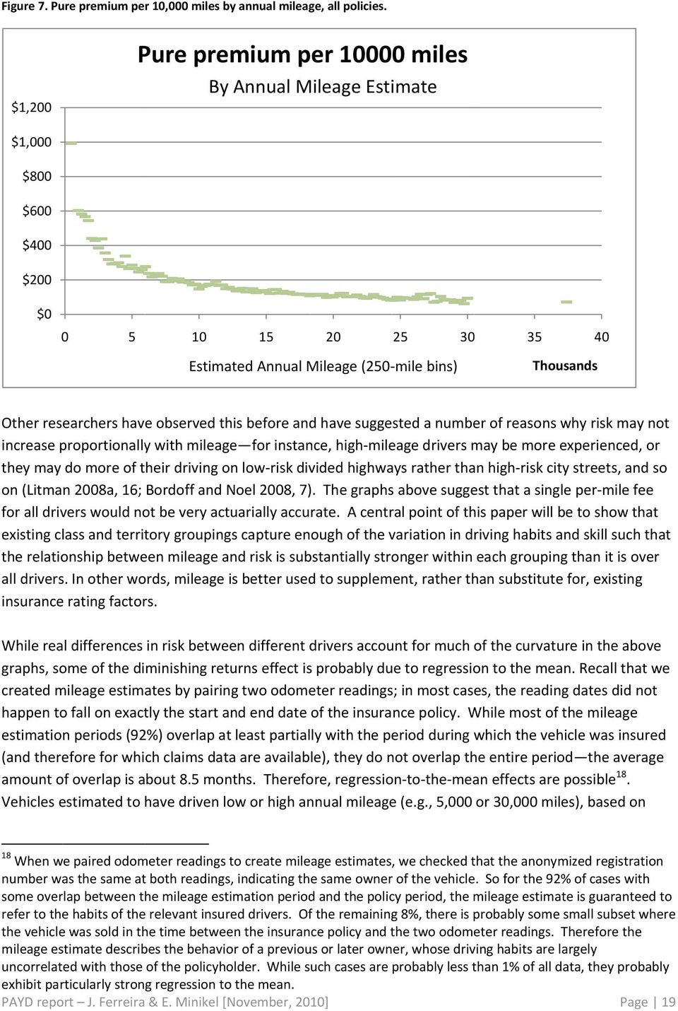 observed this before and have suggested a number of reasons why risk may not increase proportionally with mileage for instance, high mileage drivers may be more experienced, or they may do more of