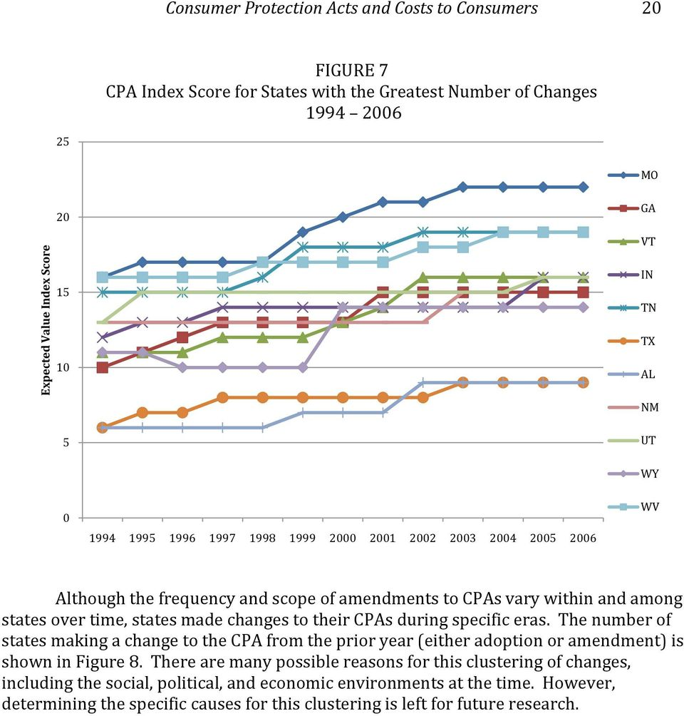changes to their CPAs during specific eras. The number of states making a change to the CPA from the prior year (either adoption or amendment) is shown in Figure 8.