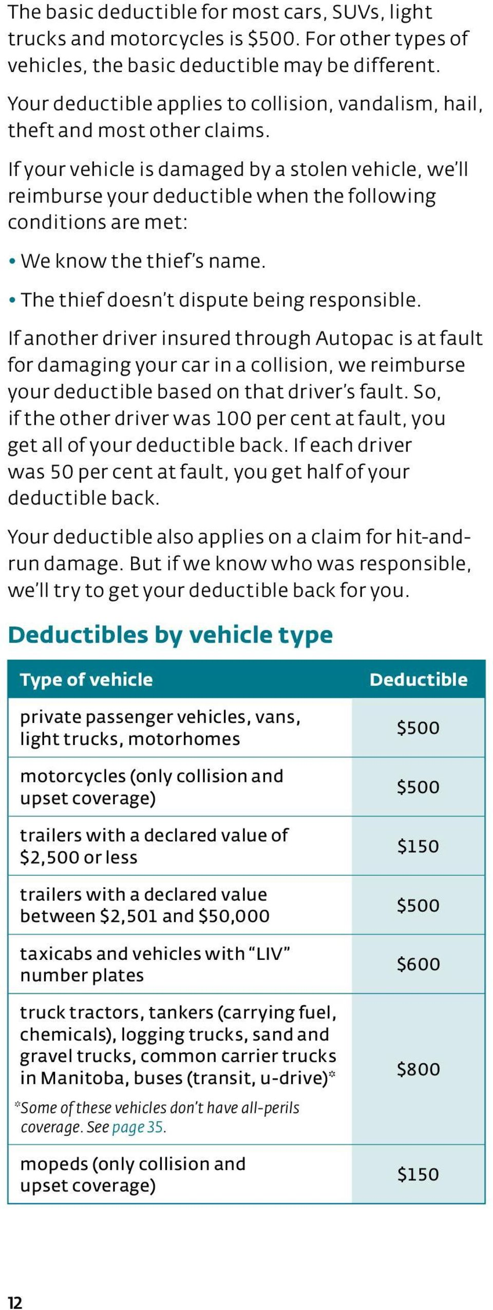 If your vehicle is damaged by a stolen vehicle, we ll reimburse your deductible when the following conditions are met: We know the thief s name. The thief doesn t dispute being responsible.
