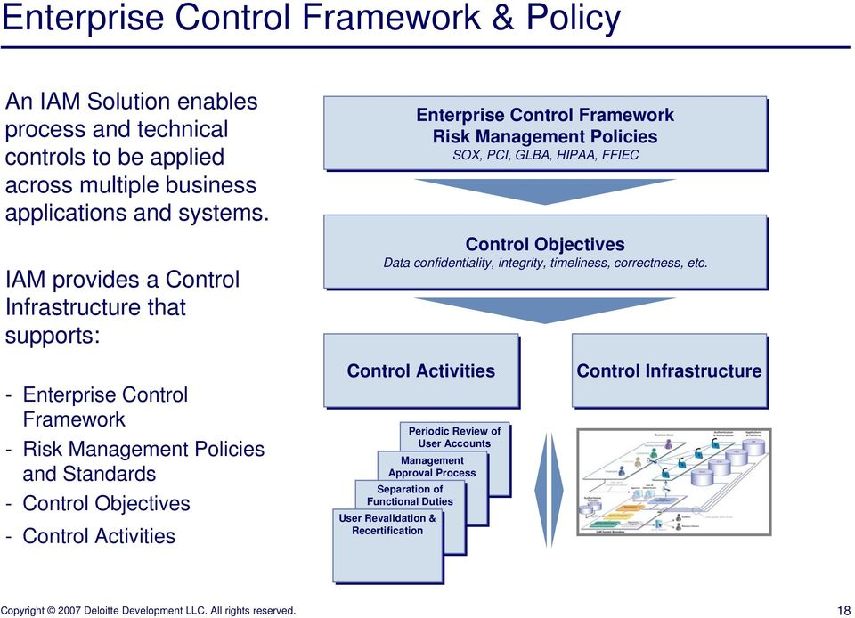 Enterprise Control Framework Risk Management Policies SOX, PCI, GLBA, HIPAA, FFIEC Control Objectives Data confidentiality, integrity, timeliness, correctness, etc.