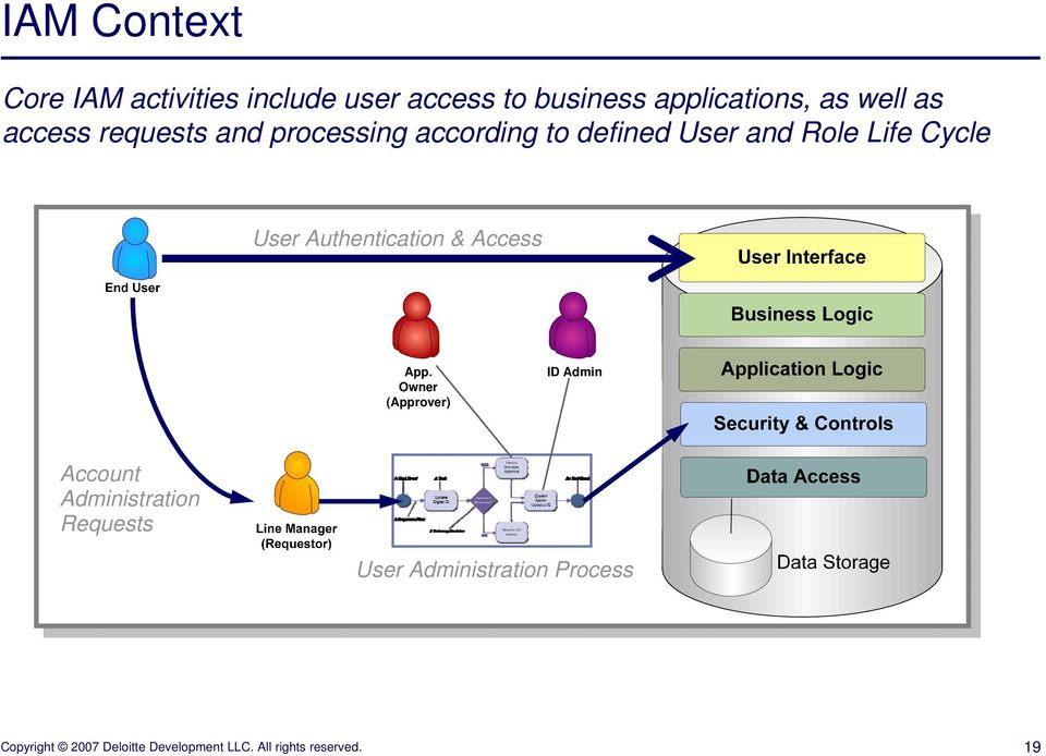 defined User and Role Life Cycle User Authentication & Access App.