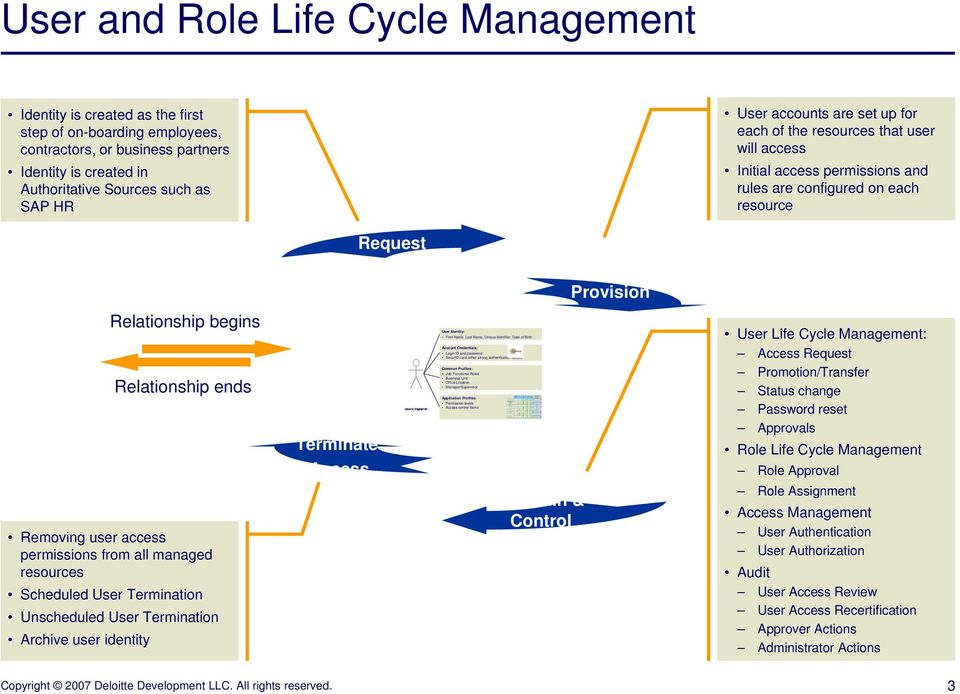 Delete Items s No User and Role Life Cycle Management Identity is created as the first step of on-boarding employees, contractors, or business partners Identity is created in Authoritative Sources