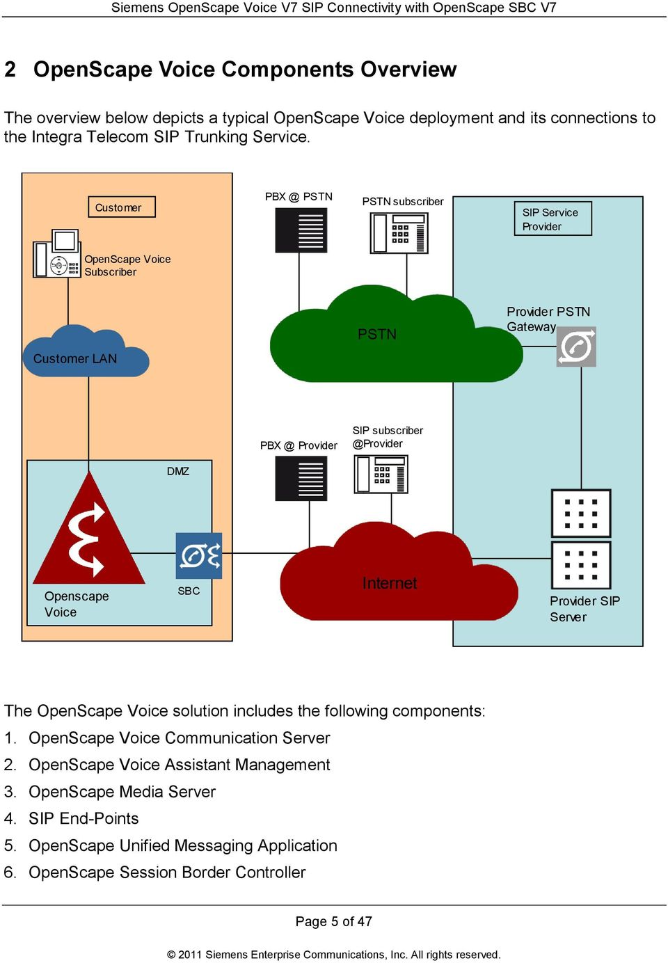 DMZ Openscape Voice SBC Internet Provider SIP Server The OpenScape Voice solution includes the following components: 1. OpenScape Voice Communication Server 2.