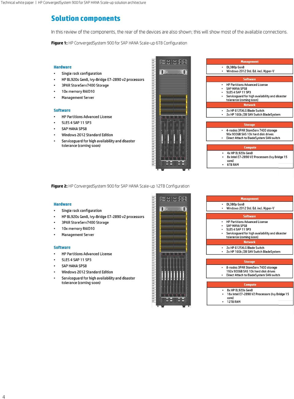Figure 1: HP ConvergedSystem 900 for SAP HANA Scale-up 6TB Configuration