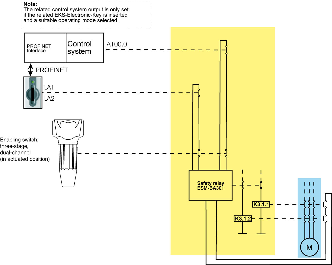 6.4.1 Connection example with enabling switch Figure 3: Principle of operation (illustration with selected operating mode and all components in actuated position) 6.4.1.1 Description of the application example with enabling switch The danger area on a machine is secured with a fence.