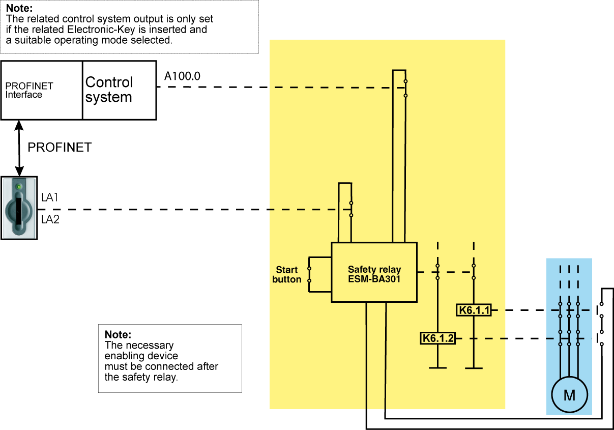 6.4.2 Connection example without enabling switch Figure 5: Principle of operation (illustration with selected operating mode and all components in actuated position) 6.4.2.1 Description of the application example without enabling switch The danger area on a machine is secured with a fence.