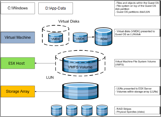 Figure 3. VMware Storage Virtualization Stack 3.3.1.1. VMFS File System The VMFS file system was created by VMware to allow multiple vsphere hosts to read and write to the same storage concurrently.