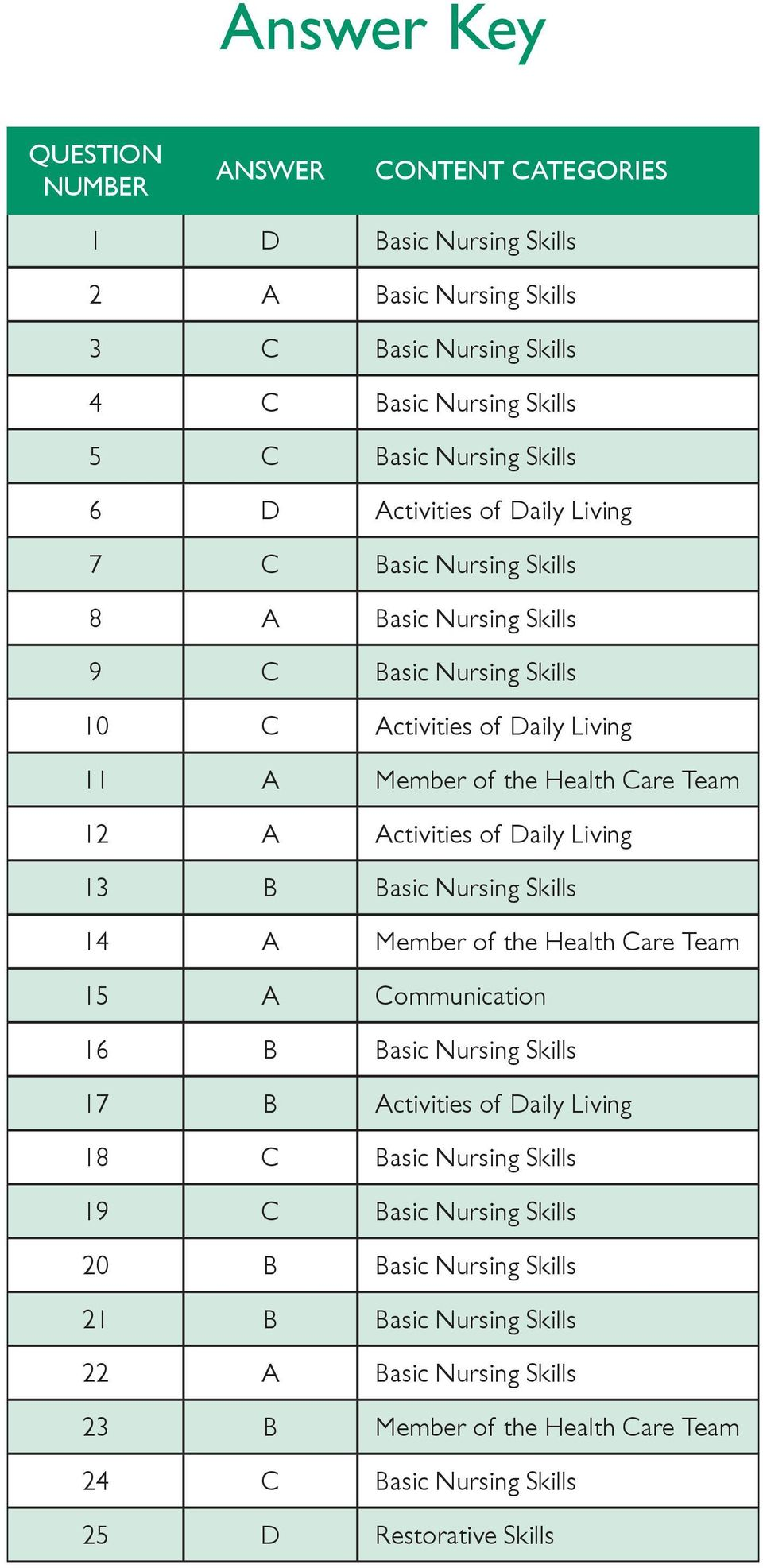 Activities of Daily Living 13 B Basic Nursing Skills 14 A Member of the Health Care Team 15 A Communication 16 B Basic Nursing Skills 17 B Activities of Daily Living 18 C Basic Nursing