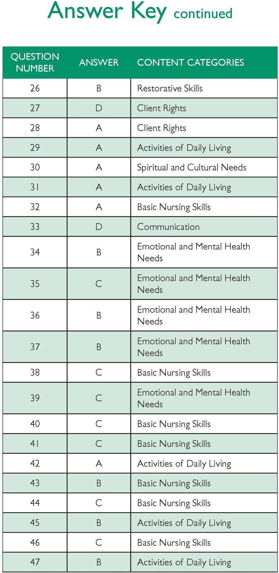 Needs Emotional and Mental Health Needs Emotional and Mental Health Needs 38 C Basic Nursing Skills 39 C Emotional and Mental Health Needs 40 C Basic Nursing Skills 41 C Basic