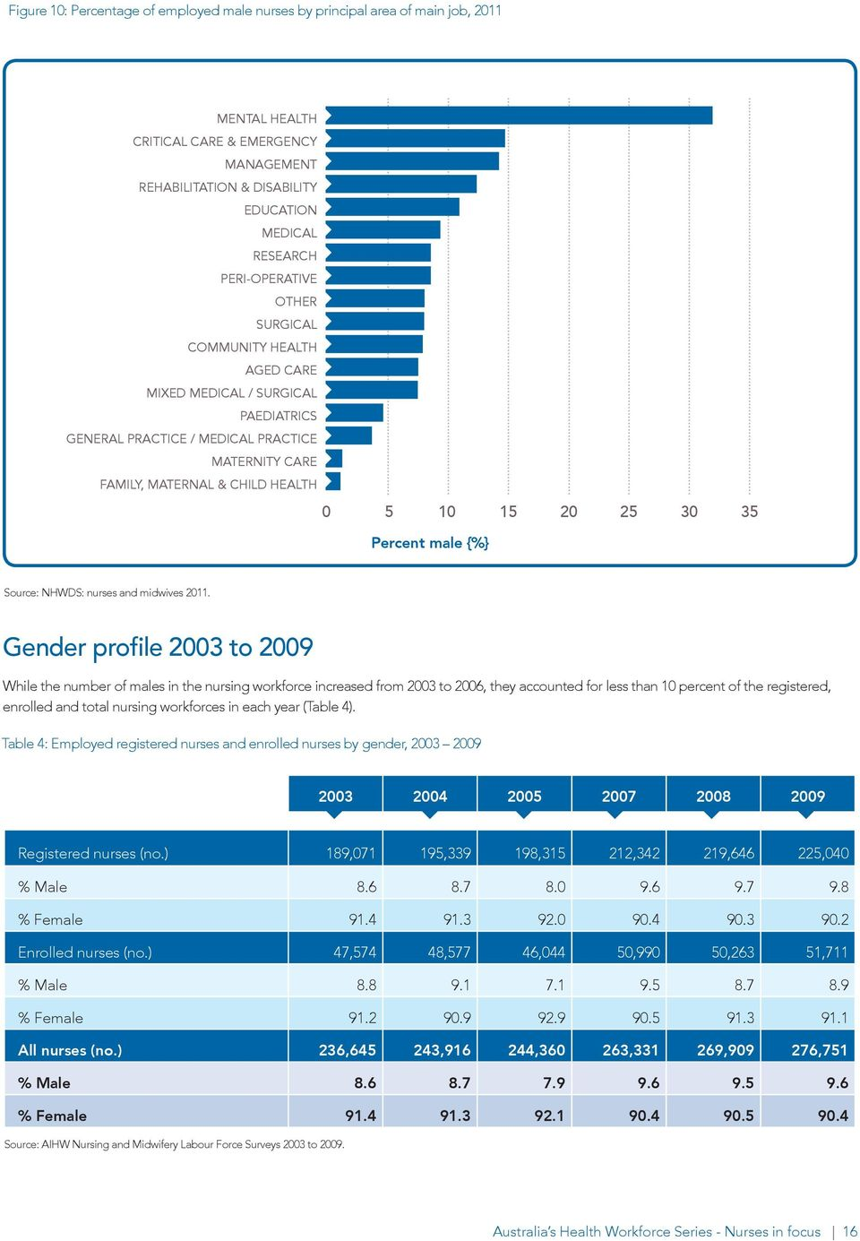 Percent male {%} Source: NHWDS: nurses and midwives 2011.