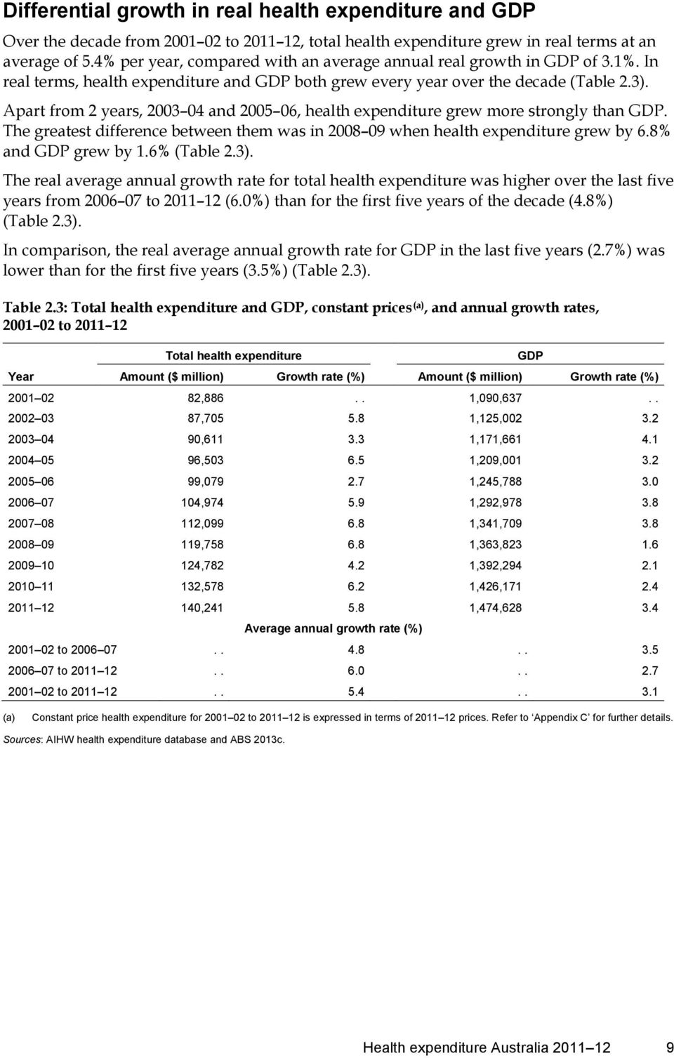 Apart from 2 years, 2003 04 and 2005 06, health expenditure grew more strongly than GDP. The greatest difference between them was in 2008 09 when health expenditure grew by 6.8% and GDP grew by 1.