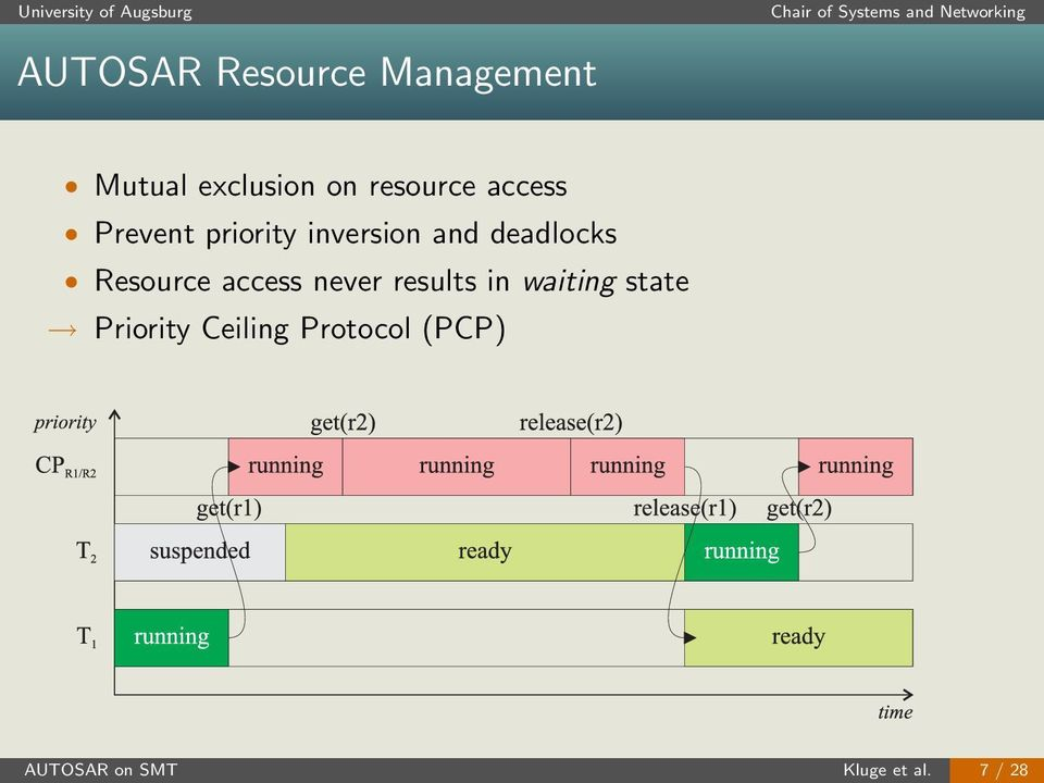 deadlocks Resource access never results in waiting