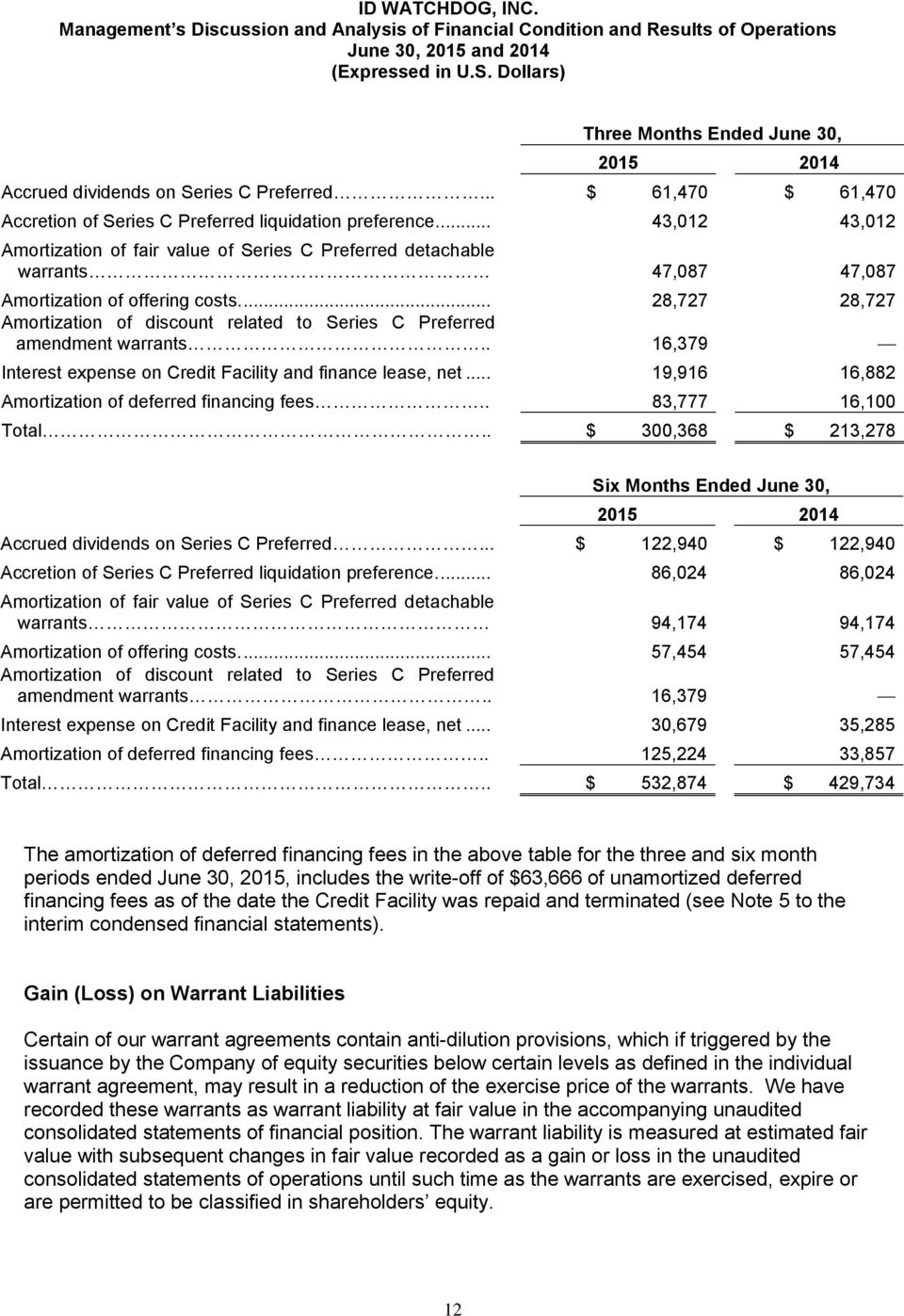 ... 28,727 28,727 Amortization of discount related to Series C Preferred amendment warrants.. 16,379 Interest expense on Credit Facility and finance lease, net.