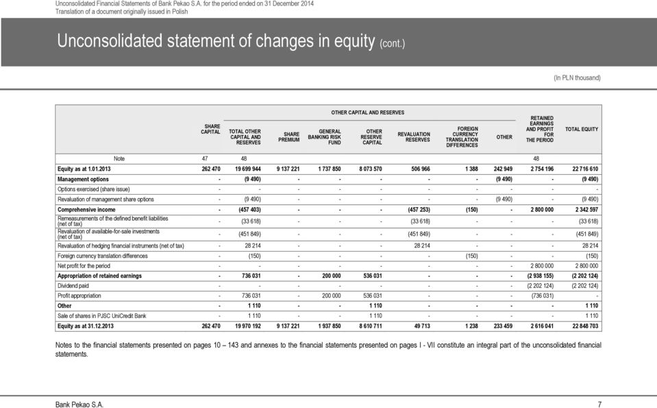 OTHER RETAINED EARNINGS AND PROFIT FOR THE PERIOD TOTAL EQUITY Note 47 48 48 Equity as at 1.01.