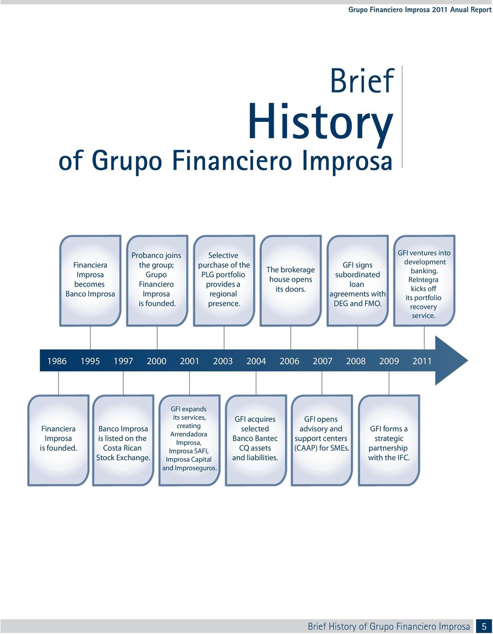 GFI ventures into development banking. ReIntegra kicks off its portfolio recovery service. 1986 1995 1997 2000 2001 2003 2004 2006 2007 2008 2009 2011 Financiera Improsa is founded.