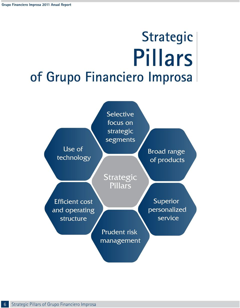 Pillars Prudent risk management Broad range of products Superior