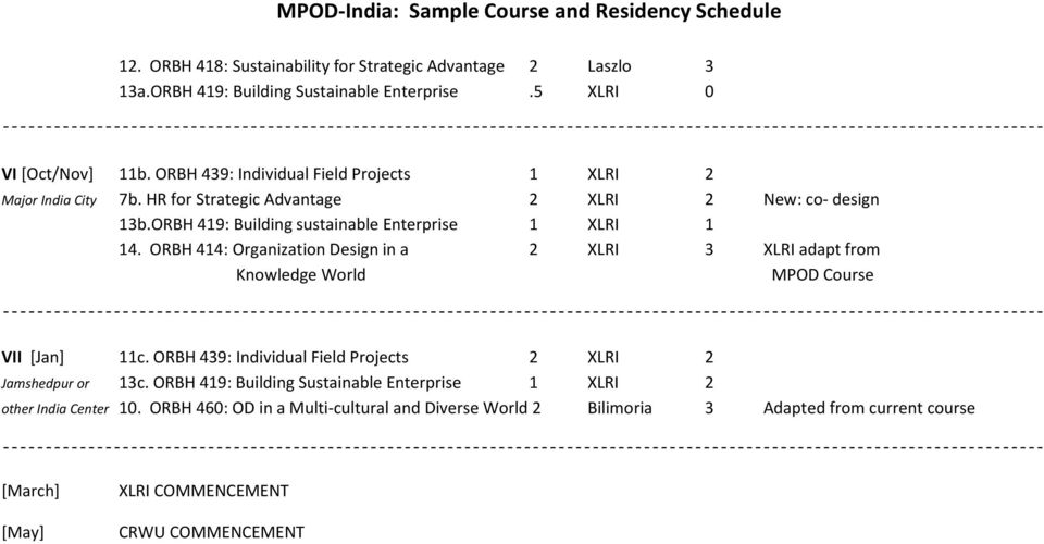 ORBH 414: Organization Design in a 2 XLRI 3 XLRI adapt from Knowledge World MPOD Course VII [Jan] 11c. ORBH 439: Individual Field Projects 2 XLRI 2 Jamshedpur or 13c.