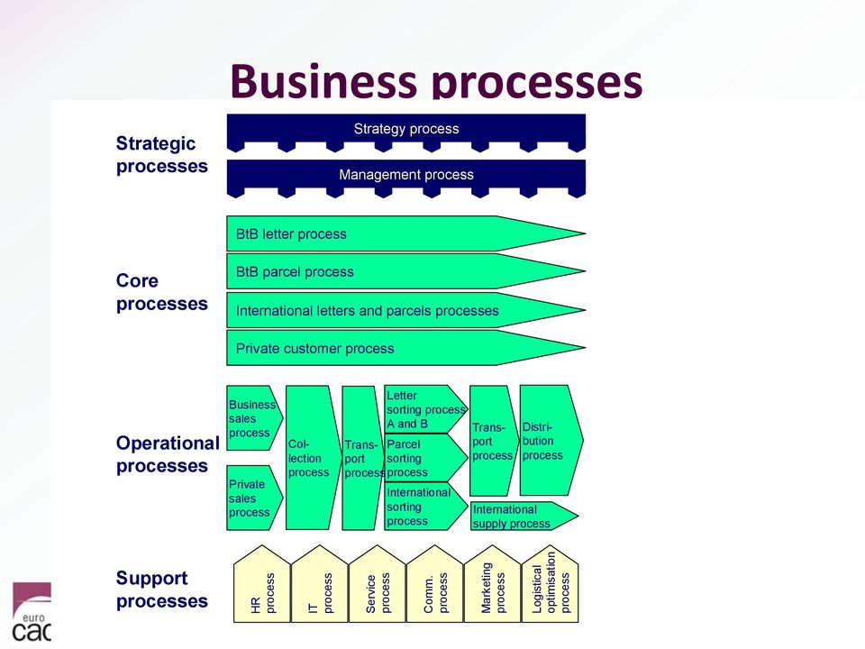 letter process Core processes BtB parcel process International letters and parcels processes Private customer process Operational processes