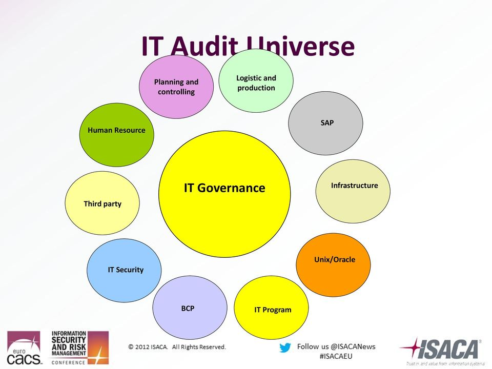 Resource SAP Third party IT Governance