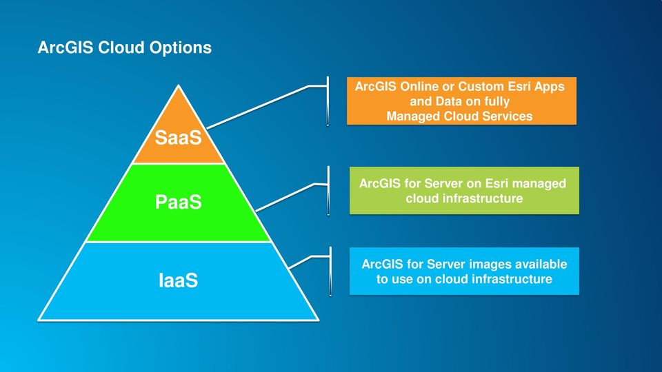 for Server on Esri managed cloud infrastructure IaaS