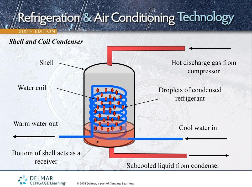 refrigerant Warm water out Cool water in Bottom of