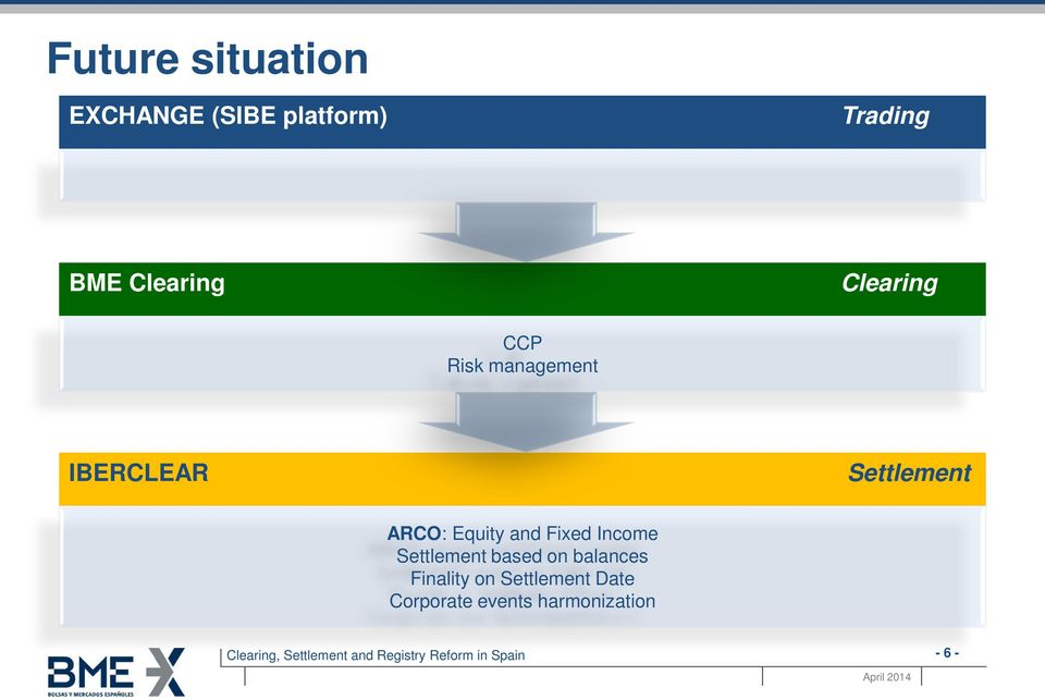 ARCO: Equity and Fixed Income Settlement based on balances