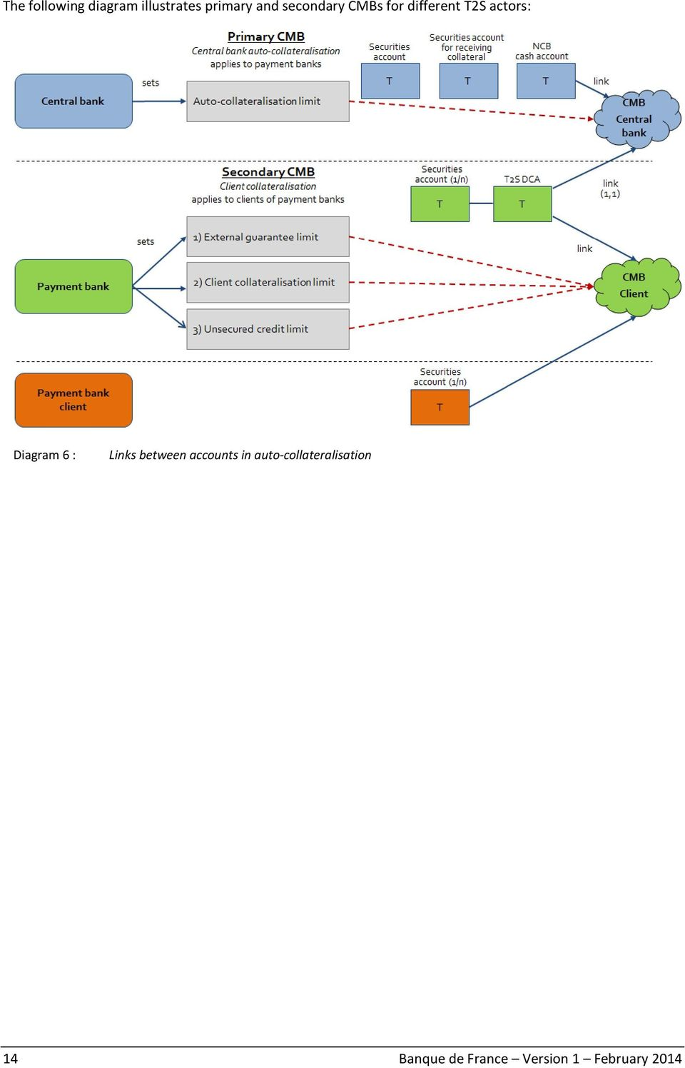 Diagram 6 : Links between accounts in