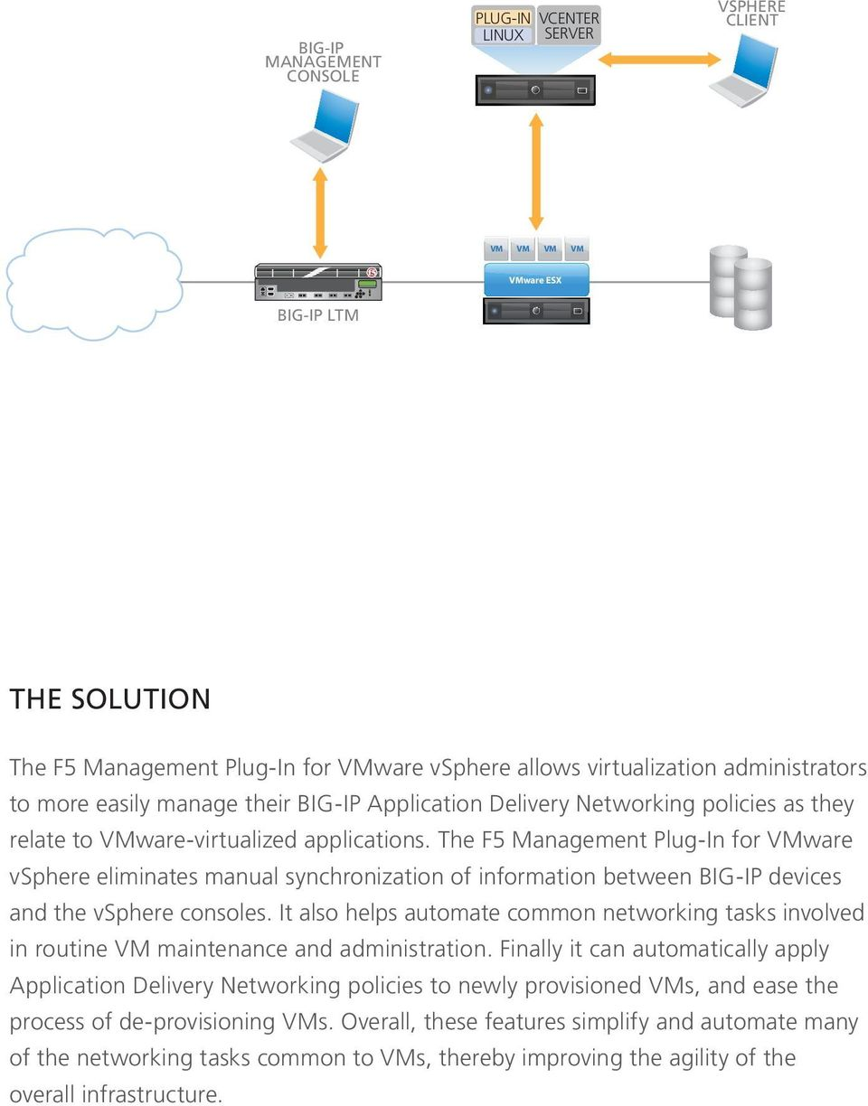 The F5 Management Plug-In for ware vsphere eliminates manual synchronization of information between BIG-IP devices and the vsphere consoles.