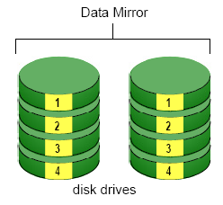 If disk drives of different capacities are used, there will also be unused capacity on the larger drives.