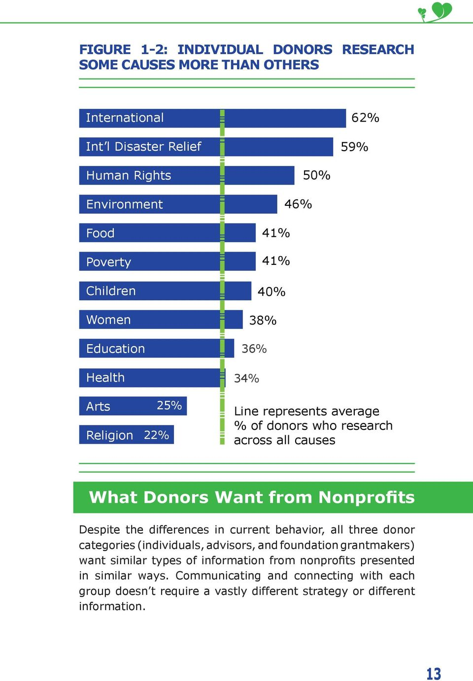 Nonprofits Despite the differences in current behavior, all three donor categories (individuals, advisors, and foundation grantmakers) want similar types of