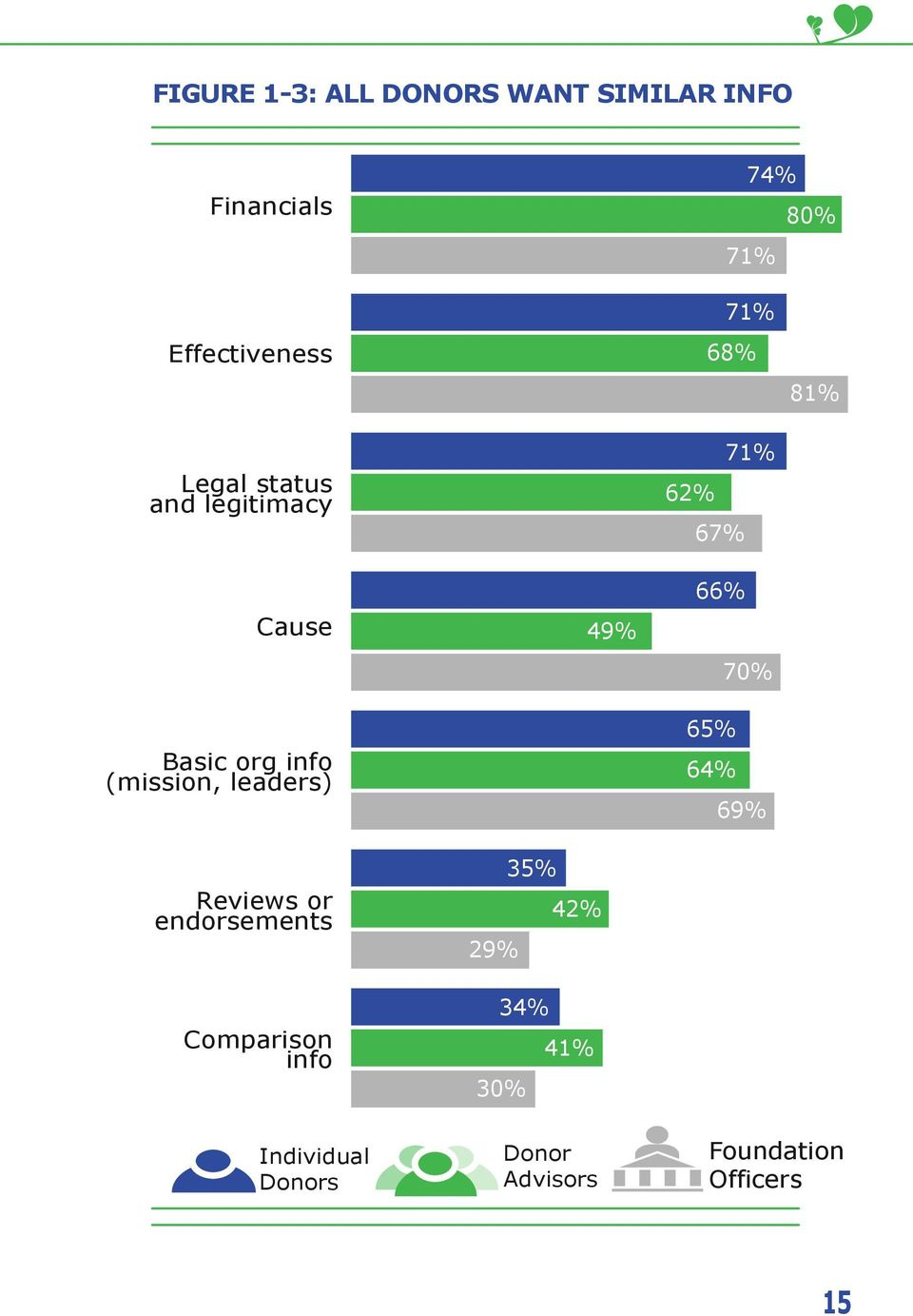 (mission, leaders) Reviews or endorsements Comparison info 49% 35% 42% 29% 34%