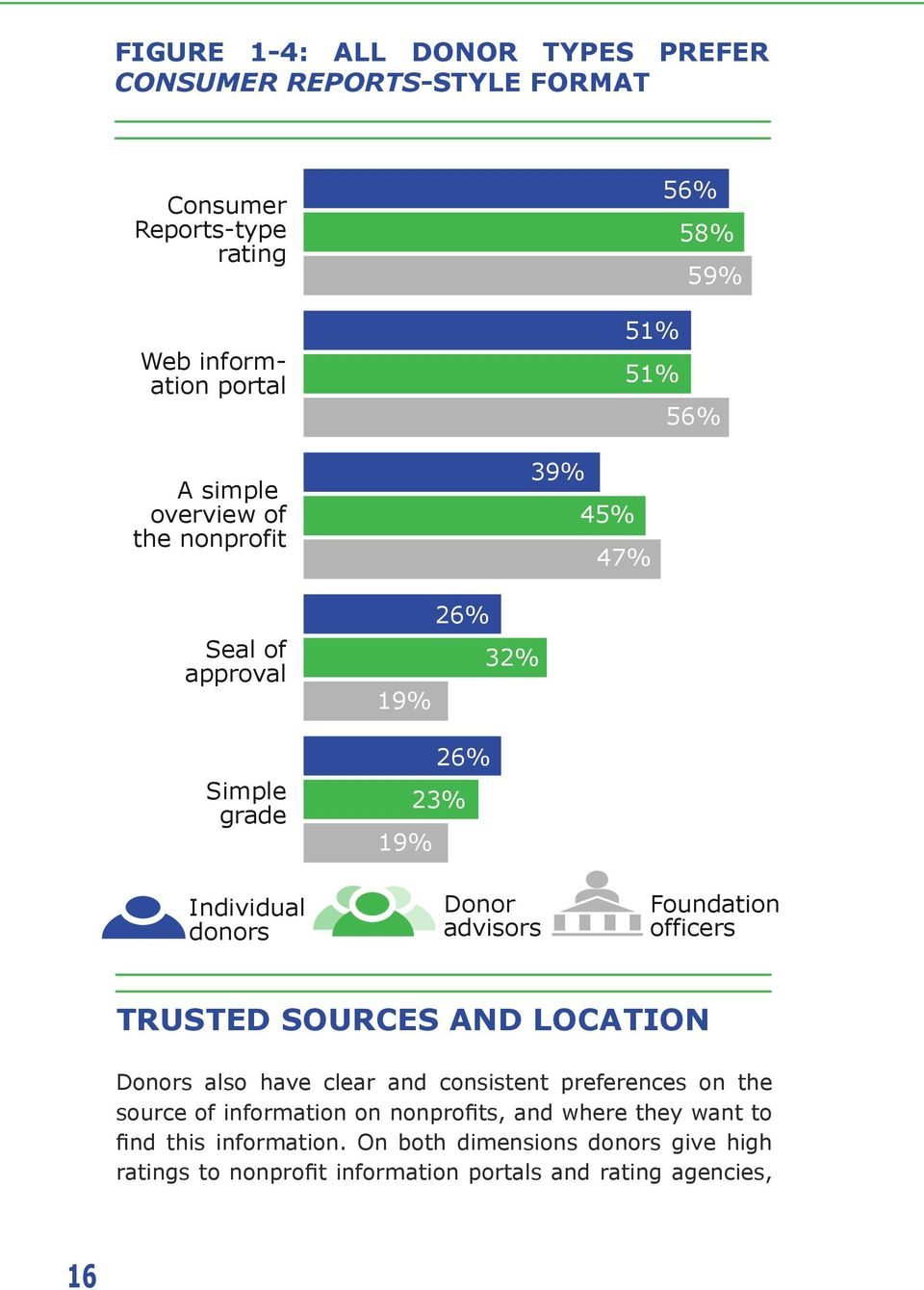 Foundation officers Trusted Sources and Location Donors also have clear and consistent preferences on the source of information on