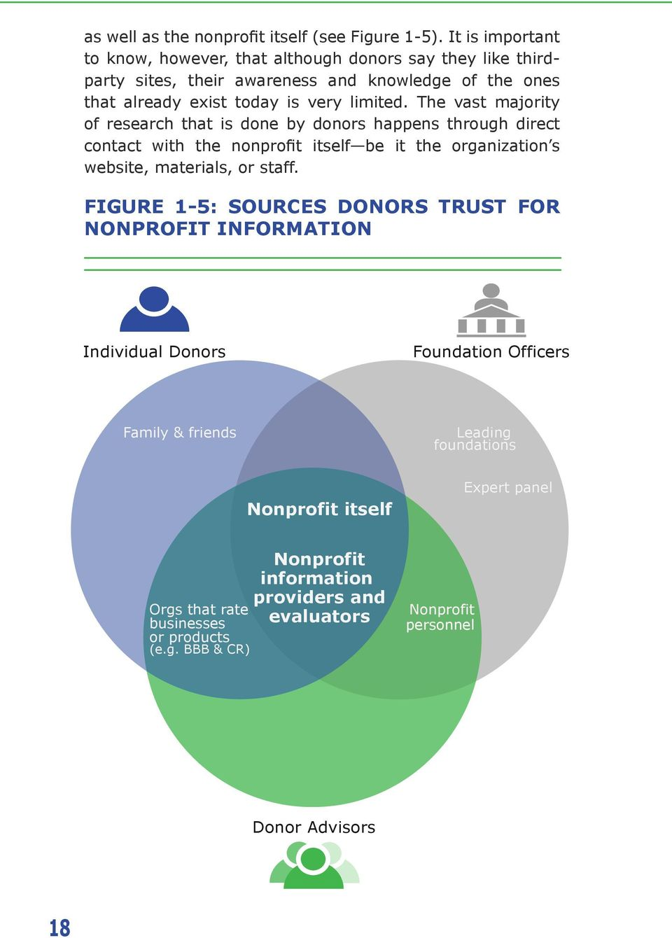 The vast majority of research that is done by donors happens through direct contact with the nonprofit itself be it the organization s website, materials, or staff.