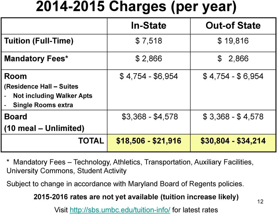 $30,804 - $34,214 * Mandatory Fees Technology, Athletics, Transportation, Auxiliary Facilities, University Commons, Student Activity Subject to change in