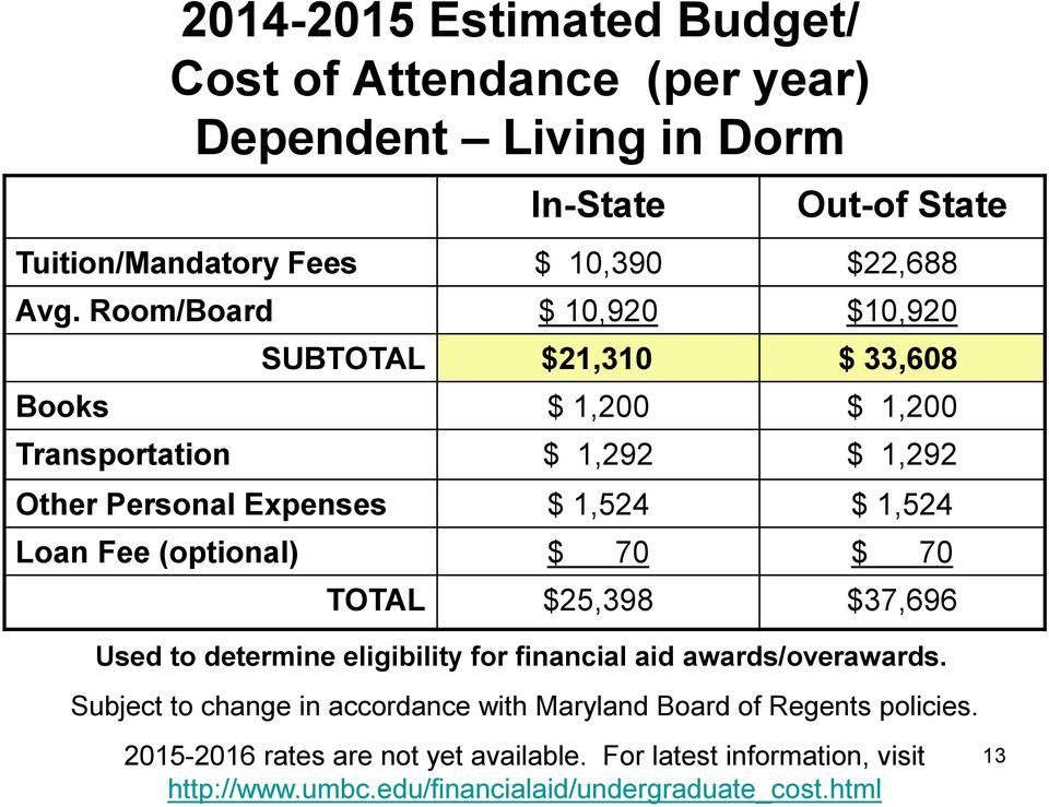 Fee (optional) $ 70 $ 70 TOTAL $25,398 $37,696 Used to determine eligibility for financial aid awards/overawards.