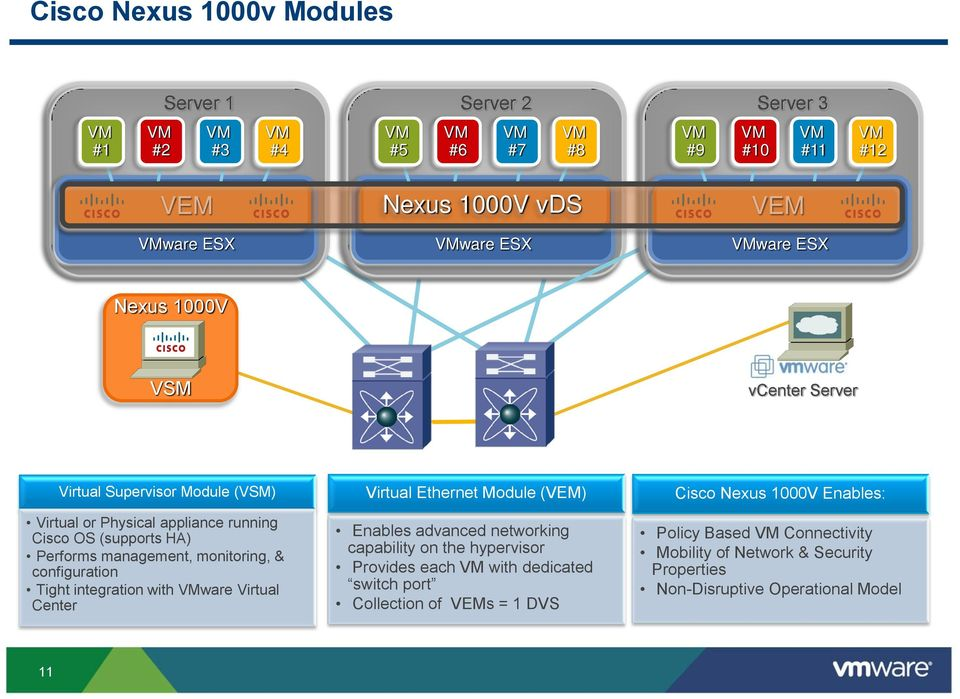 monitoring, & configuration Tight integration with VMware Virtual Center 11 vcenter Server Virtual Ethernet Module (VEM) Enables advanced networking capability on the hypervisor