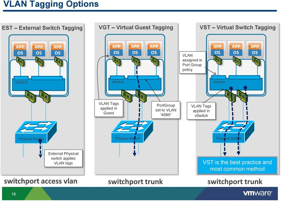 VLAN Tags applied in vswitch Physical Switch Physical Switch Physical Switch 16 External Physical switch