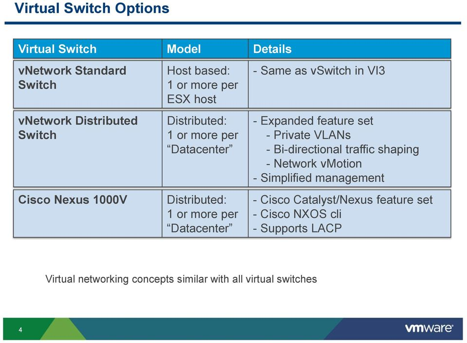 vswitch in VI3 - Expanded feature set - Private VLANs - Bi-directional traffic shaping - Network vmotion - Simplified