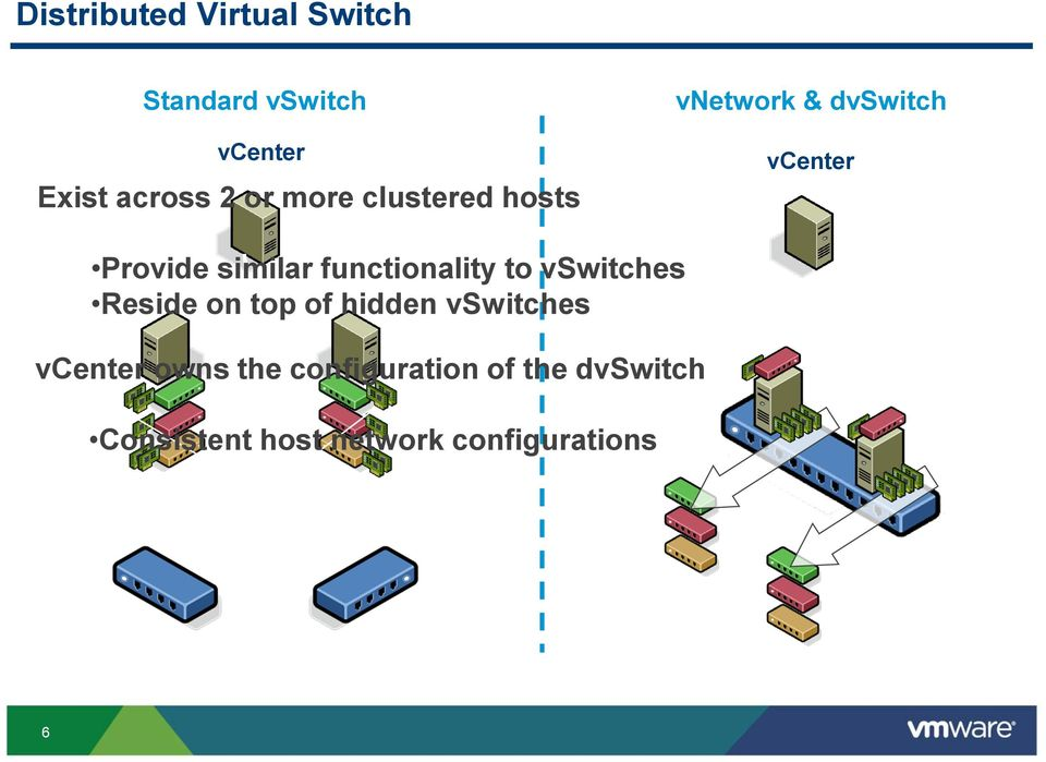 functionality to vswitches Reside on top of hidden vswitches vcenter