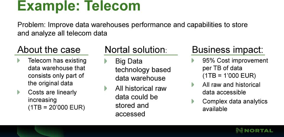 000 EUR) Nortal solution: Big Data technology based data warehouse All historical raw data could be stored and accessed Business
