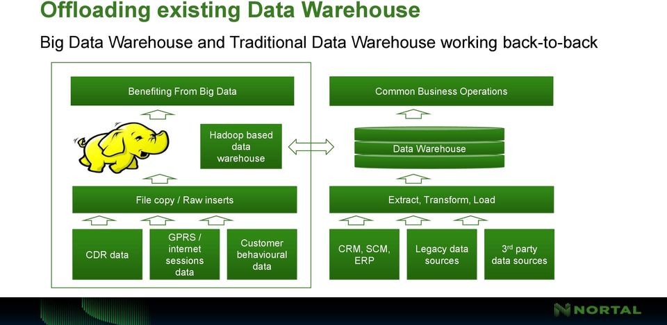 Data Warehouse File copy / Raw inserts Extract, Transform, Load CDR data GPRS / internet