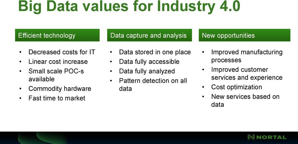 increase Small scale POC-s available Commodity hardware Fast time to market Data stored in one place Data