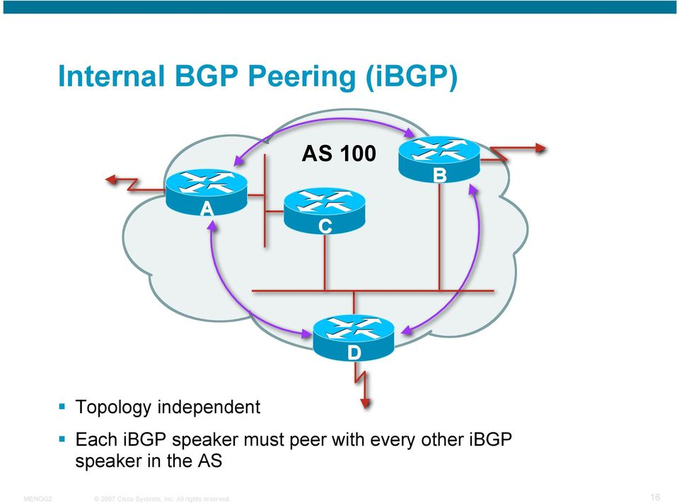 Each ibgp speaker must peer with