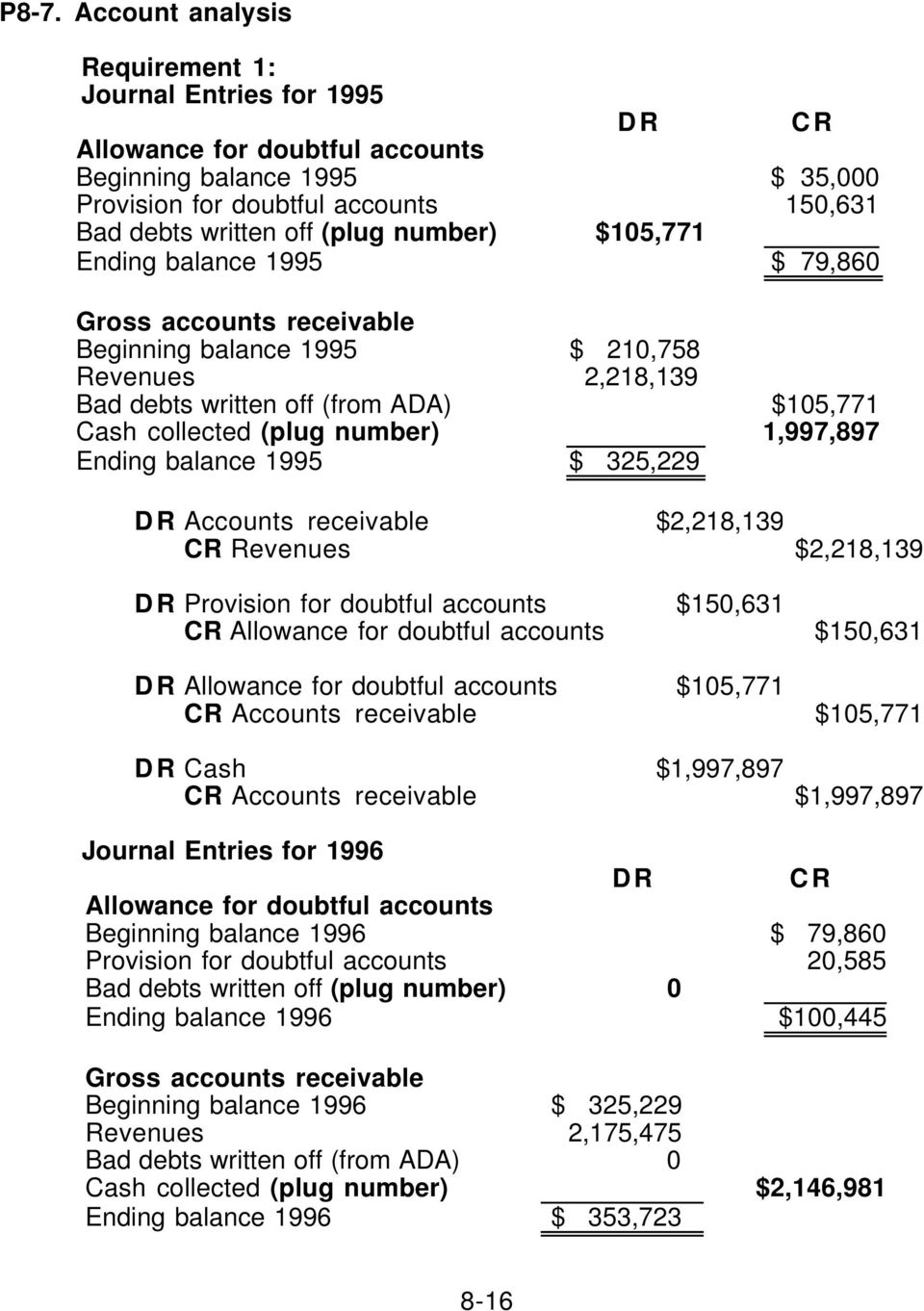 number) 1,997,897 Ending balance 1995 $ 325,229 DR Accounts receivable $2,218,139 CR Revenues $2,218,139 DR Provision for doubtful accounts $150,631 CR Allowance for doubtful accounts $150,631 DR