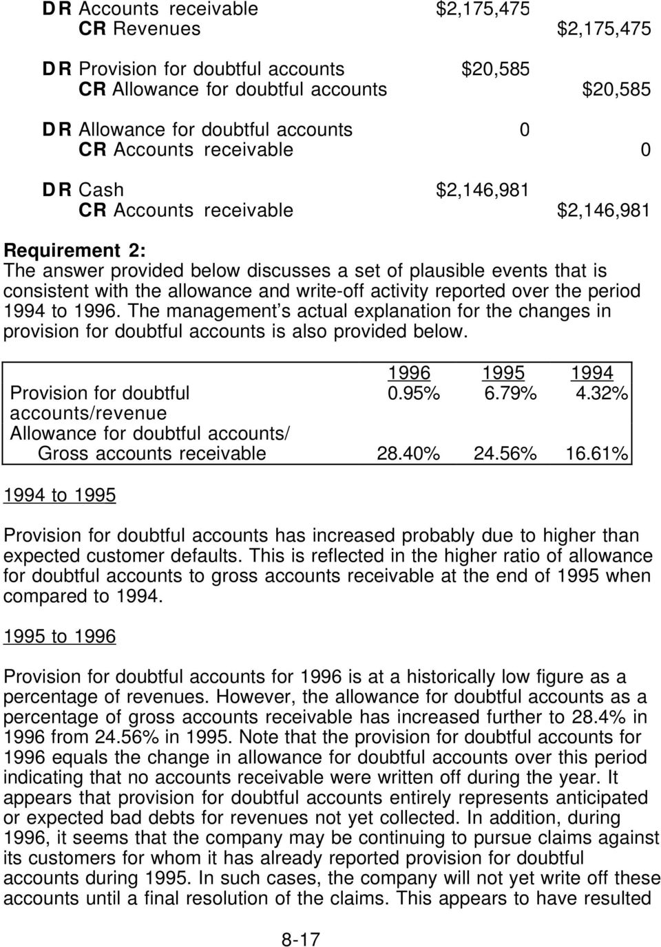 activity reported over the period 1994 to 1996. The management s actual explanation for the changes in provision for doubtful accounts is also provided below. 1996 1995 1994 Provision for doubtful 0.