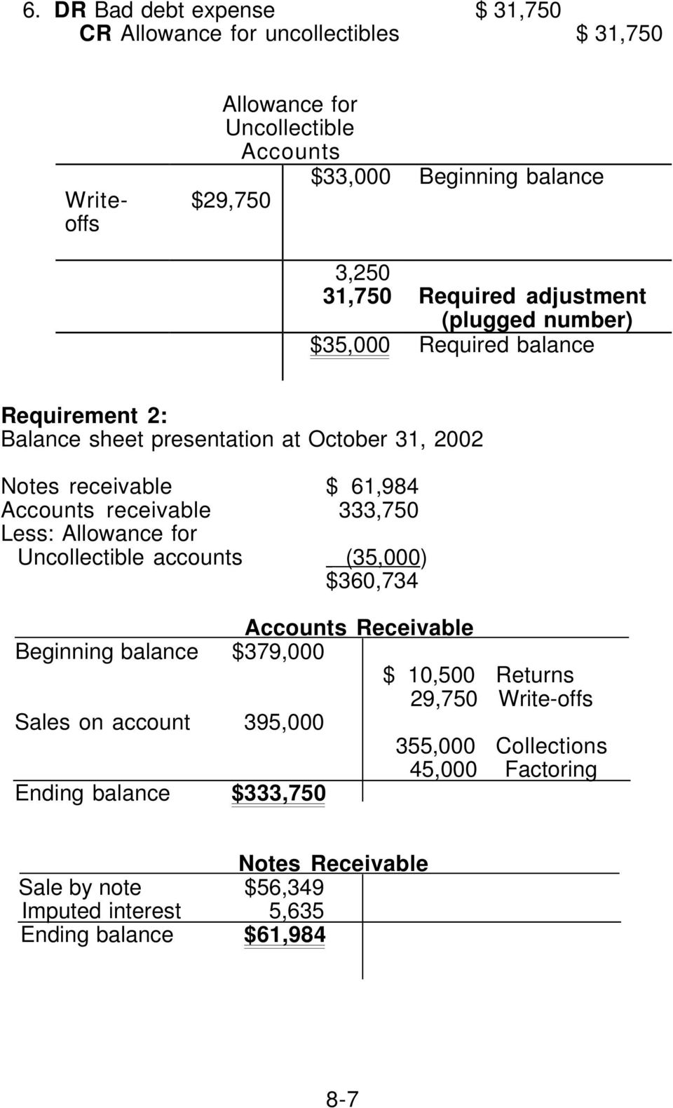 receivable 333,750 Less: Allowance for Uncollectible accounts (35,000 ) $360,734 Accounts Receivable Beginning balance $379,000 $ 10,500 Returns 29,750 Write-offs