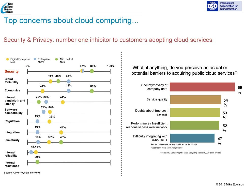 Security/privacy of company data 69 % Service quality Doubts about true cost savings Performance / Insufficient responsiveness over network Difficulty